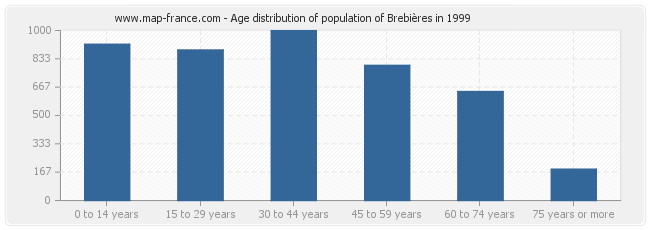 Age distribution of population of Brebières in 1999