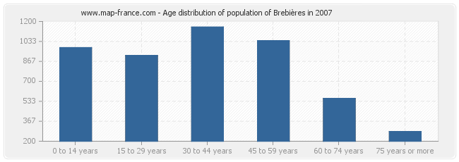 Age distribution of population of Brebières in 2007