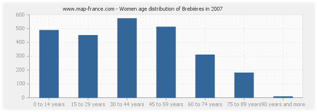 Women age distribution of Brebières in 2007