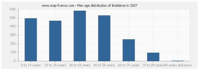 Men age distribution of Brebières in 2007