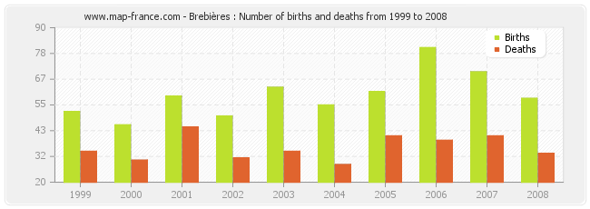 Brebières : Number of births and deaths from 1999 to 2008