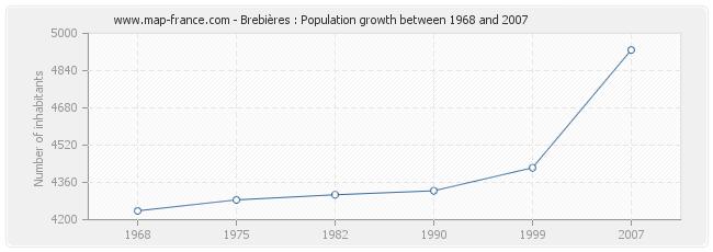 Population Brebières