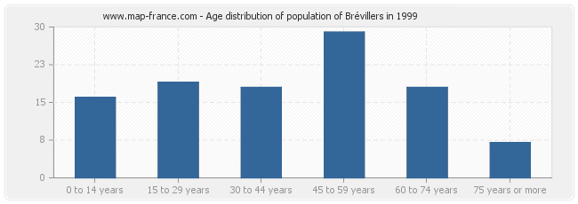 Age distribution of population of Brévillers in 1999