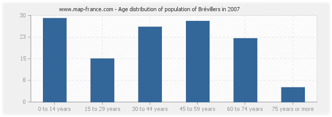 Age distribution of population of Brévillers in 2007