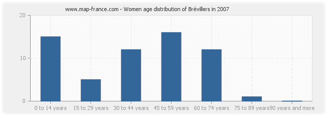 Women age distribution of Brévillers in 2007