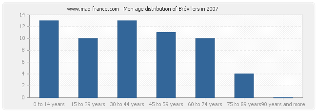 Men age distribution of Brévillers in 2007