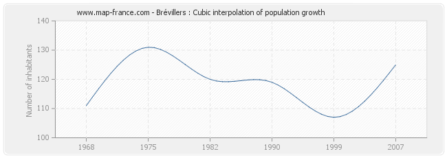 Brévillers : Cubic interpolation of population growth