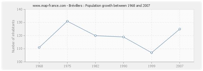 Population Brévillers