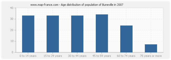 Age distribution of population of Buneville in 2007