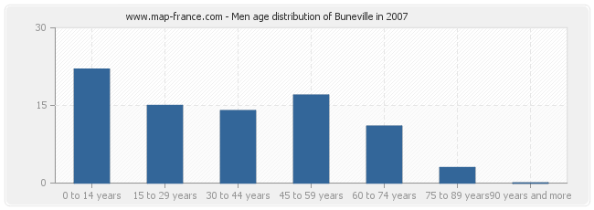 Men age distribution of Buneville in 2007
