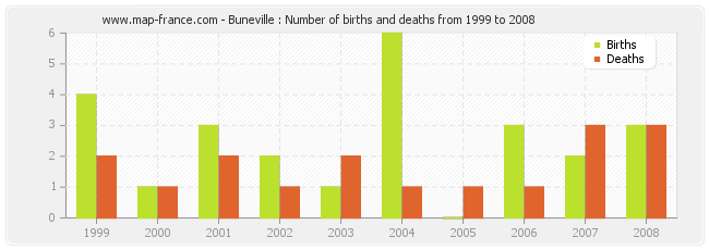 Buneville : Number of births and deaths from 1999 to 2008