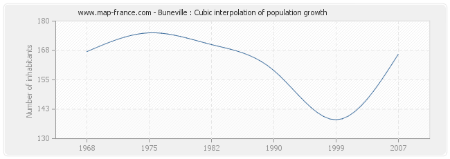 Buneville : Cubic interpolation of population growth