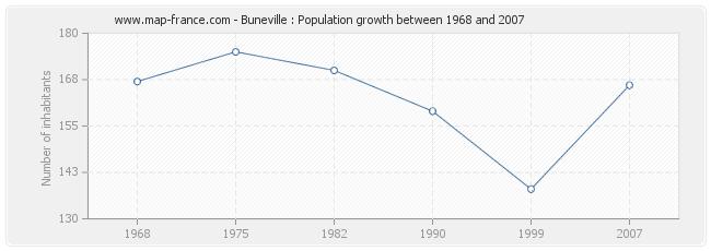 Population Buneville