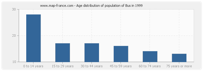 Age distribution of population of Bus in 1999