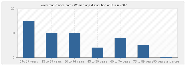 Women age distribution of Bus in 2007