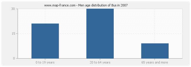 Men age distribution of Bus in 2007