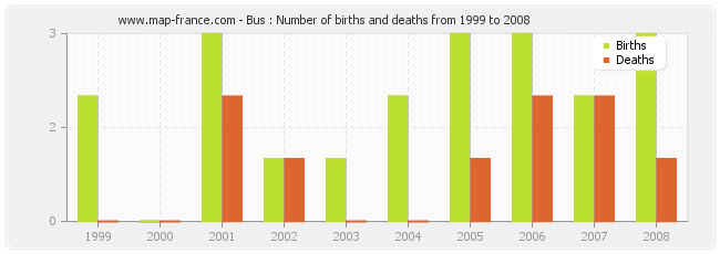Bus : Number of births and deaths from 1999 to 2008