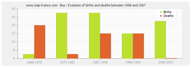Bus : Evolution of births and deaths between 1968 and 2007