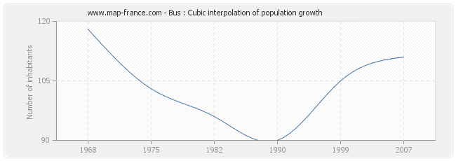 Bus : Cubic interpolation of population growth