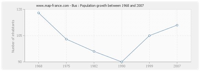 Population Bus