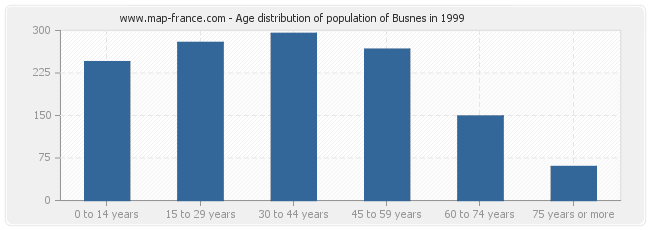 Age distribution of population of Busnes in 1999