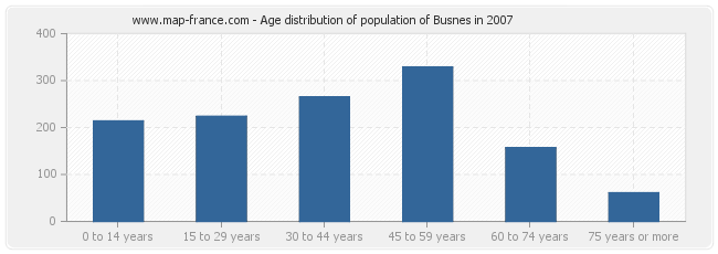 Age distribution of population of Busnes in 2007