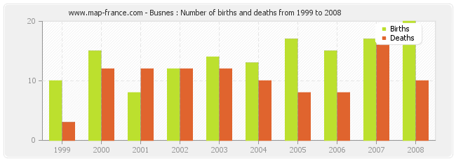 Busnes : Number of births and deaths from 1999 to 2008