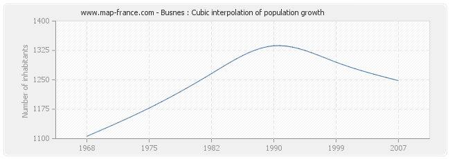 Busnes : Cubic interpolation of population growth