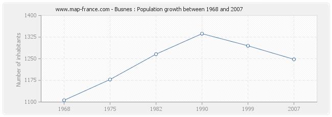 Population Busnes