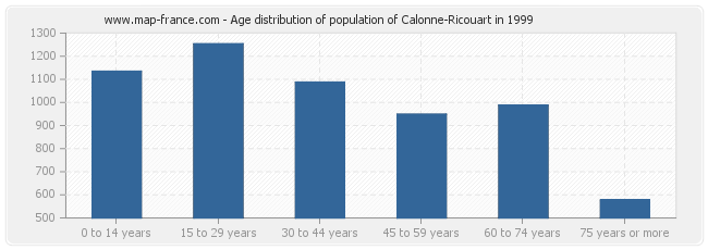 Age distribution of population of Calonne-Ricouart in 1999