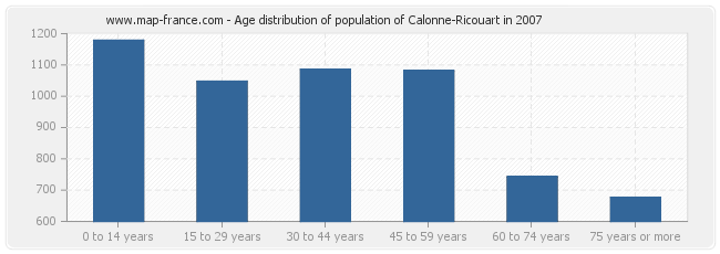 Age distribution of population of Calonne-Ricouart in 2007