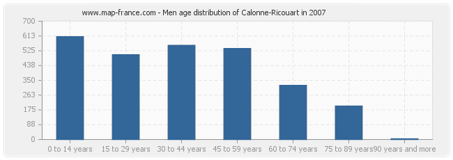 Men age distribution of Calonne-Ricouart in 2007