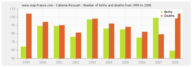 Calonne-Ricouart : Number of births and deaths from 1999 to 2008