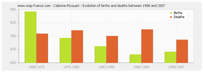 Calonne-Ricouart : Evolution of births and deaths between 1968 and 2007