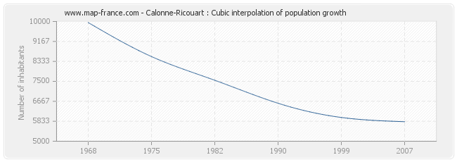 Calonne-Ricouart : Cubic interpolation of population growth