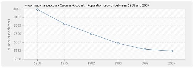 Population Calonne-Ricouart