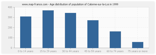 Age distribution of population of Calonne-sur-la-Lys in 1999