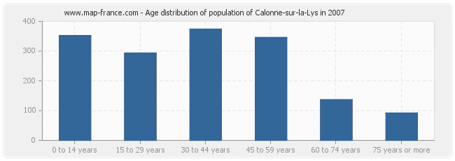 Age distribution of population of Calonne-sur-la-Lys in 2007