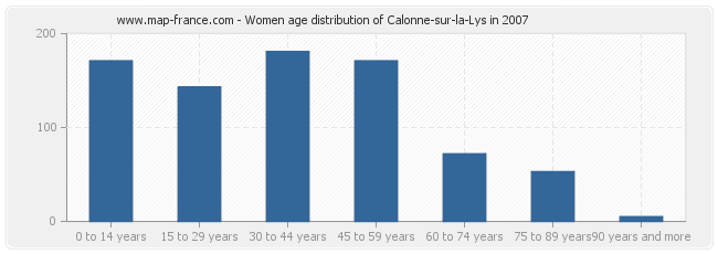 Women age distribution of Calonne-sur-la-Lys in 2007