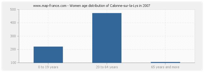 Women age distribution of Calonne-sur-la-Lys in 2007