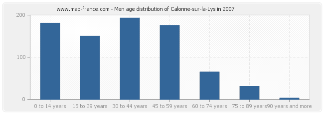 Men age distribution of Calonne-sur-la-Lys in 2007