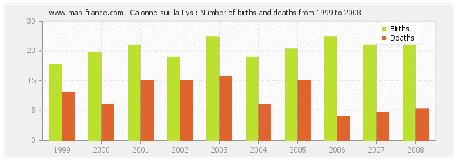 Calonne-sur-la-Lys : Number of births and deaths from 1999 to 2008