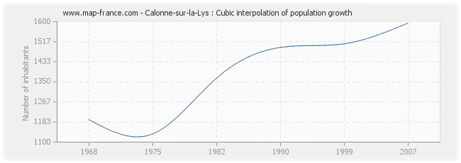 Calonne-sur-la-Lys : Cubic interpolation of population growth