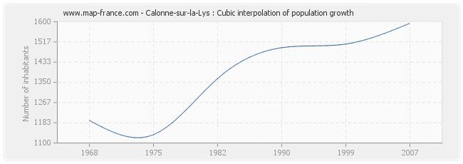Calonne-sur-la-Lys : Cubic interpolation of population growth