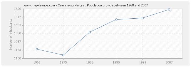 Population Calonne-sur-la-Lys