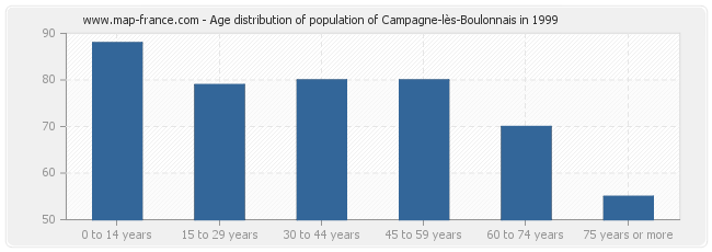 Age distribution of population of Campagne-lès-Boulonnais in 1999