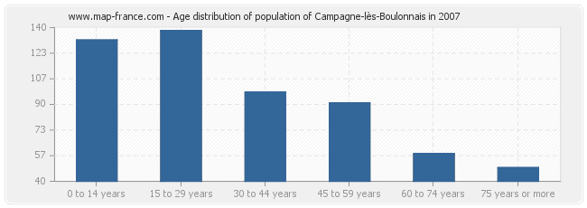 Age distribution of population of Campagne-lès-Boulonnais in 2007