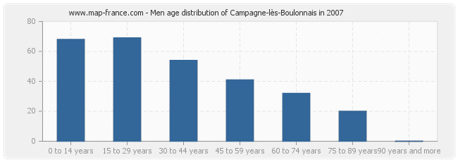 Men age distribution of Campagne-lès-Boulonnais in 2007