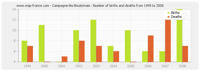 Campagne-lès-Boulonnais : Number of births and deaths from 1999 to 2008