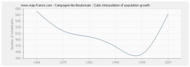 Campagne-lès-Boulonnais : Cubic interpolation of population growth